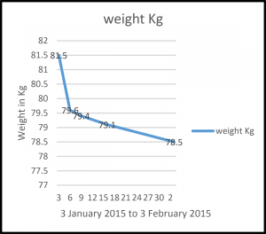 weight graph January 2015